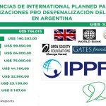 La multinacional del aborto, Planned Parenthood, financió con U$S 5 millones a organizaciones abortistas argentinas